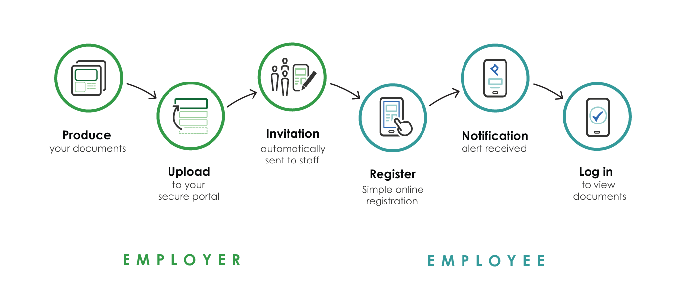 Epayslip solutions - how it works